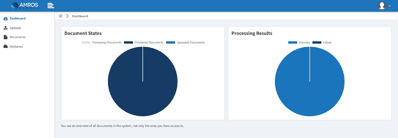 Screenshot des Dashboard mit Übersicht der Dokumenten-Stati als Kuchendiagramme.