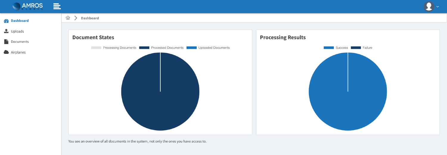 Screenshot of the dashboard with document states, visualized as cake diagrams.