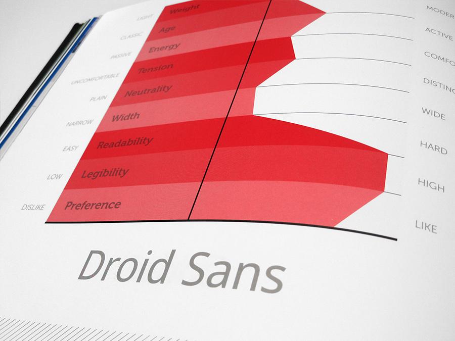 Survey results of Droid Sans