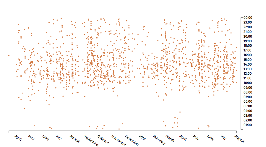 Scatterplot of selected emails over time