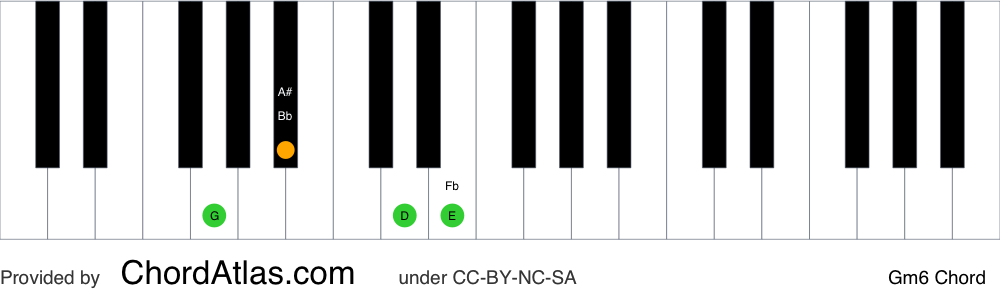 Piano chord chart for the G minor sixth chord (Gm6). The notes G, Bb, D and E are highlighted.