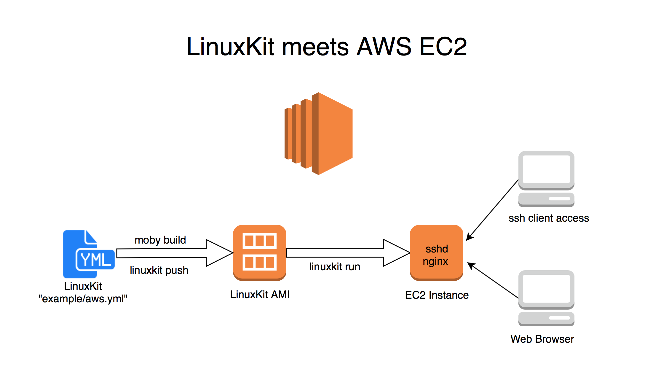 LinuxKit meets AWS, a technical POC