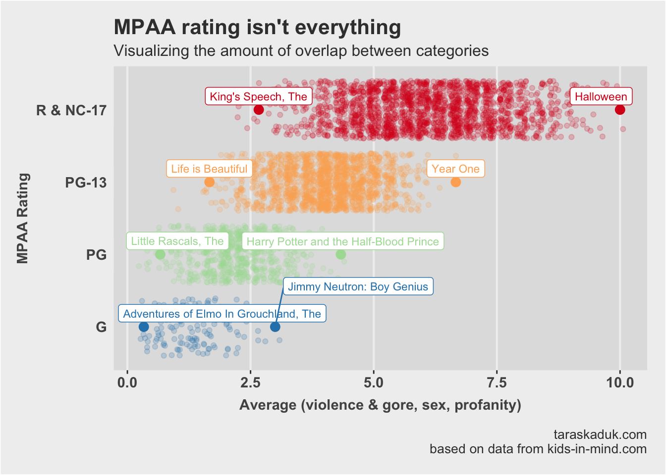 Do MPAA movie ratings mean anything? https://d33wubrfki0l68.cloudfront.net/e88b57ec0be86841f04d2e59c536f7626ea36b00/b3261/posts/mpaa/mpaa-1.png