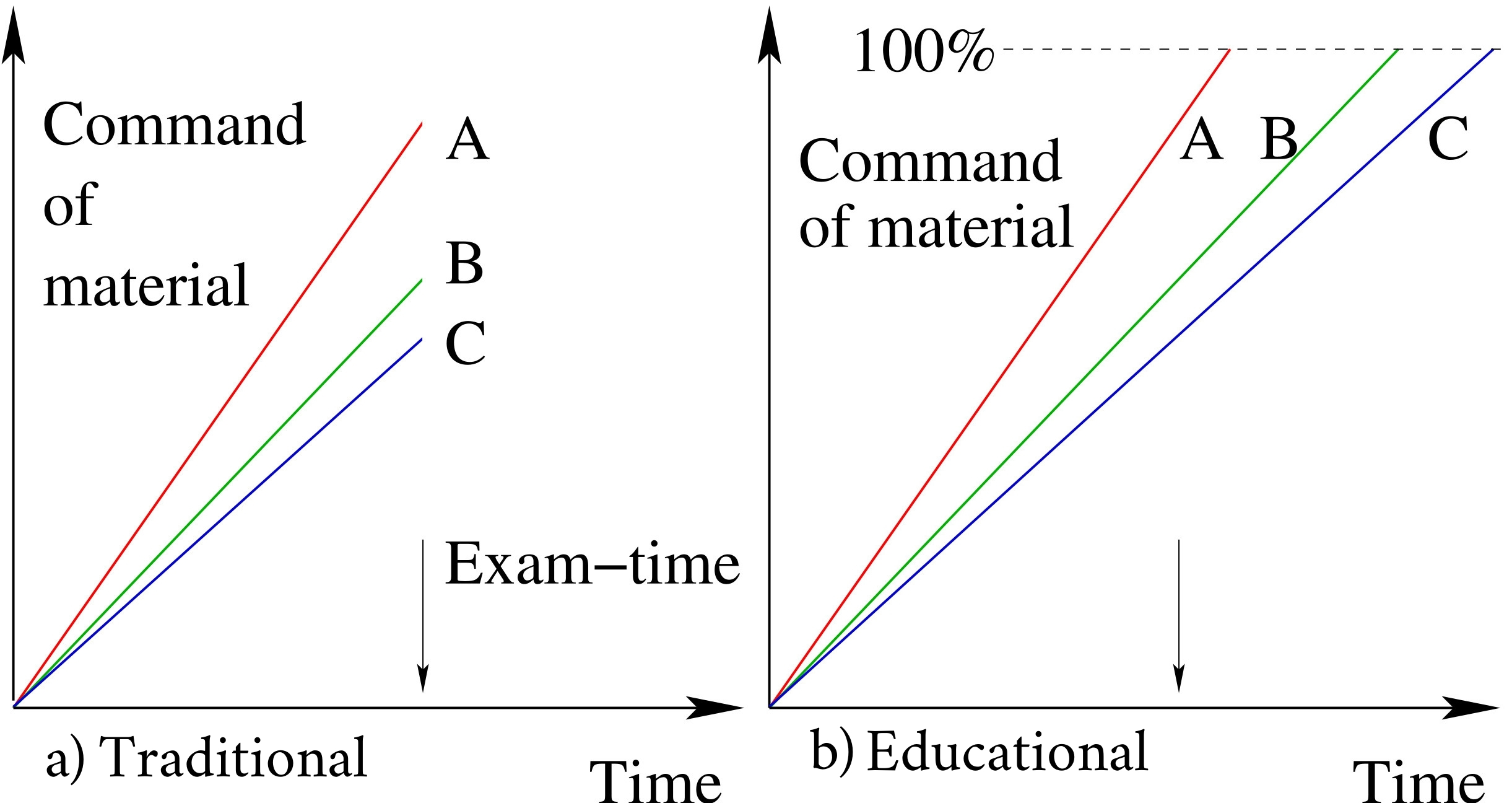 Figure 1: Everyone can get an A, regardless of learning rate, if their education is not halted by exams. Traditional system on the left, with an educational system on the right.