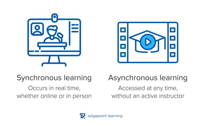 Synchronous learning: Occurs in real time, whether online or in person, Asynchronous learning: Accessed at any time, without an active instructor