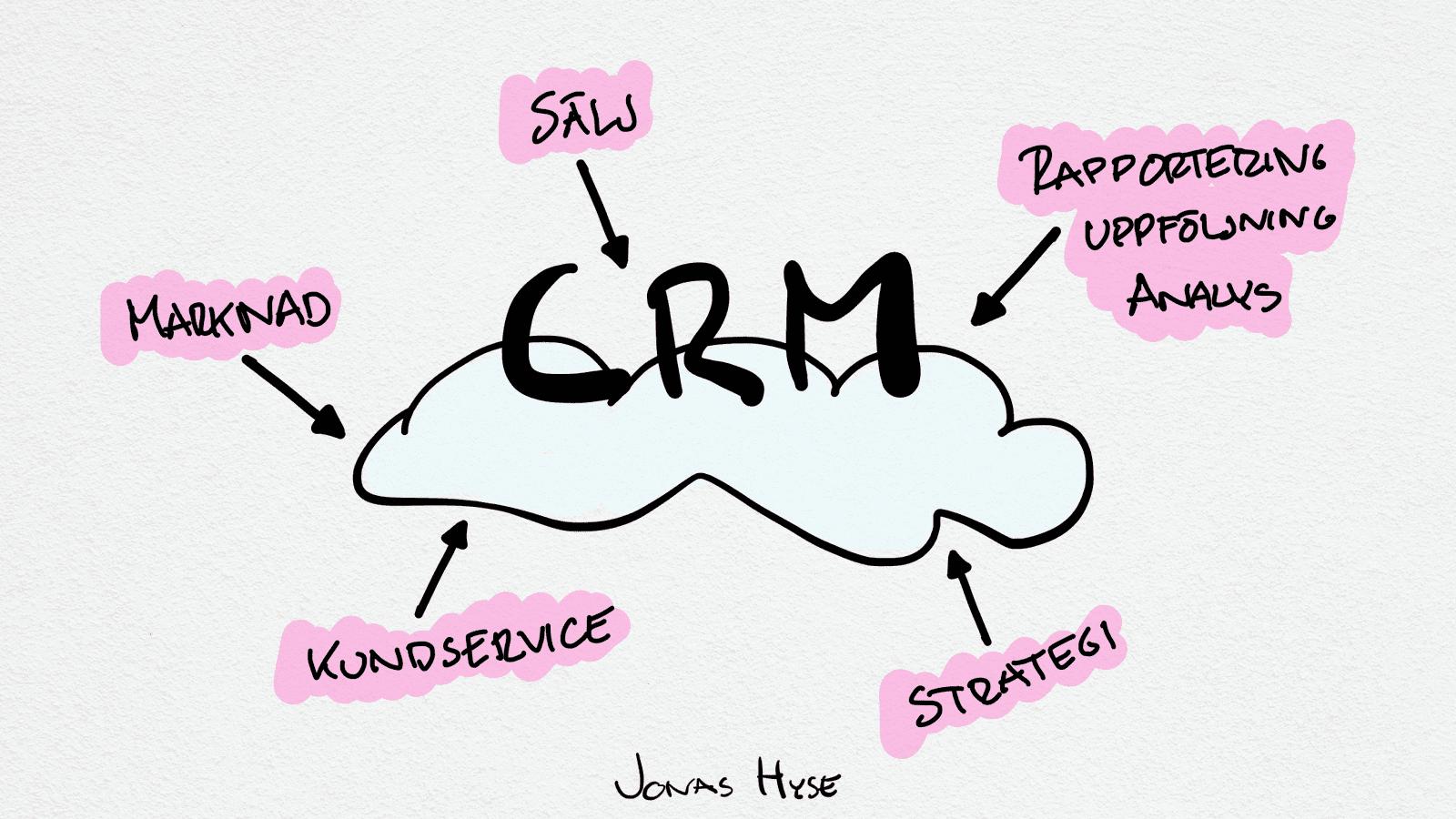 Vad är CRM?