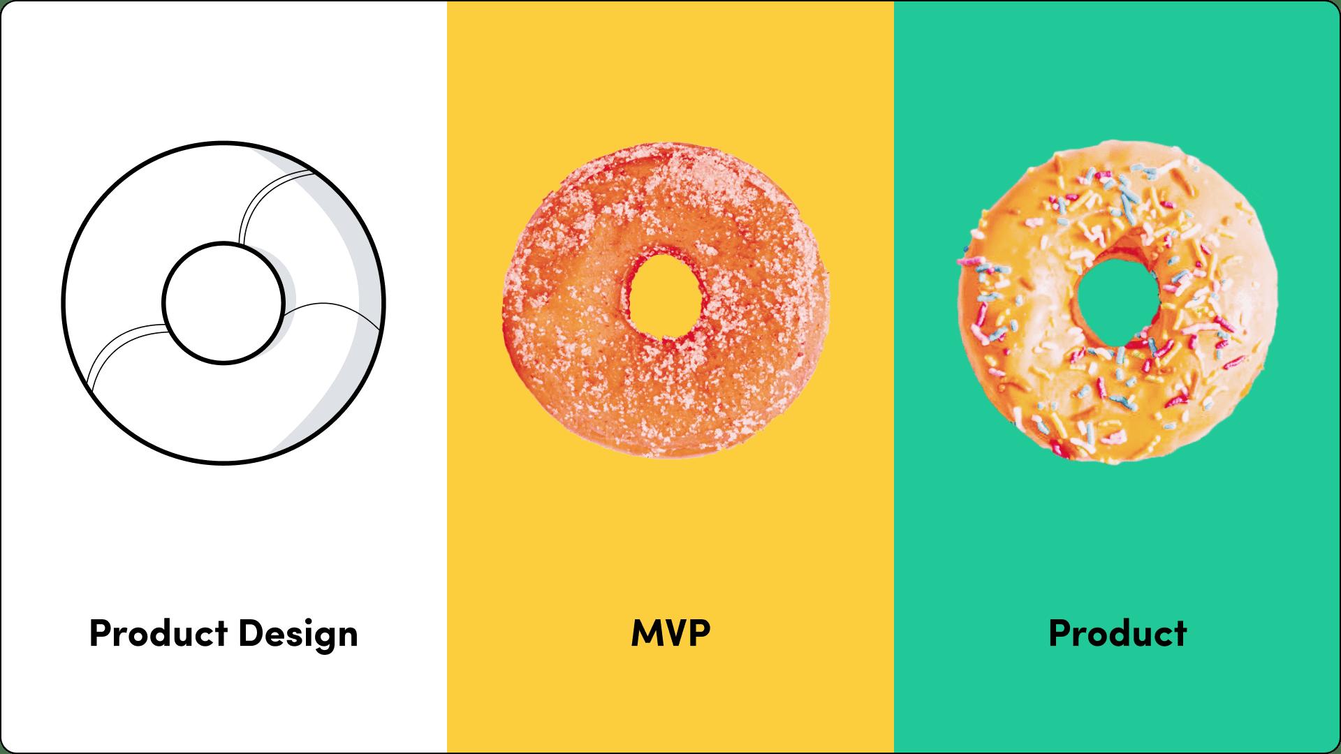 product-design-mvp-minimum-viable-product-example