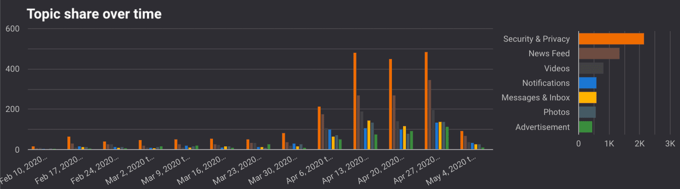 A graph showing Topic share over time by topic.
