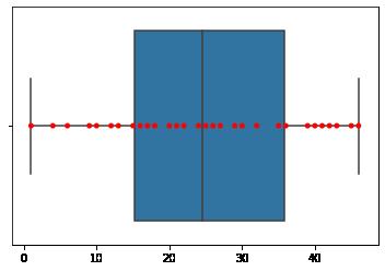 seaborn box plot over swarmplot