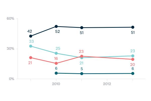 Unauthorised asylum seekers - Lowy Institute Poll 2020