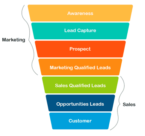 1 eCommerce marketing and sales funnel
