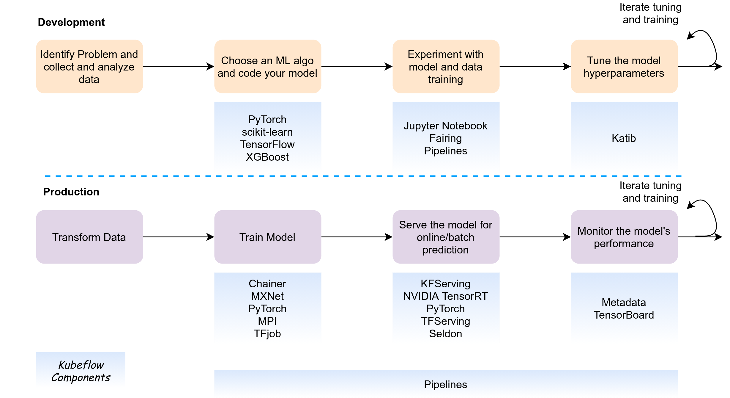 Example ML Workflow and Kubeflow components