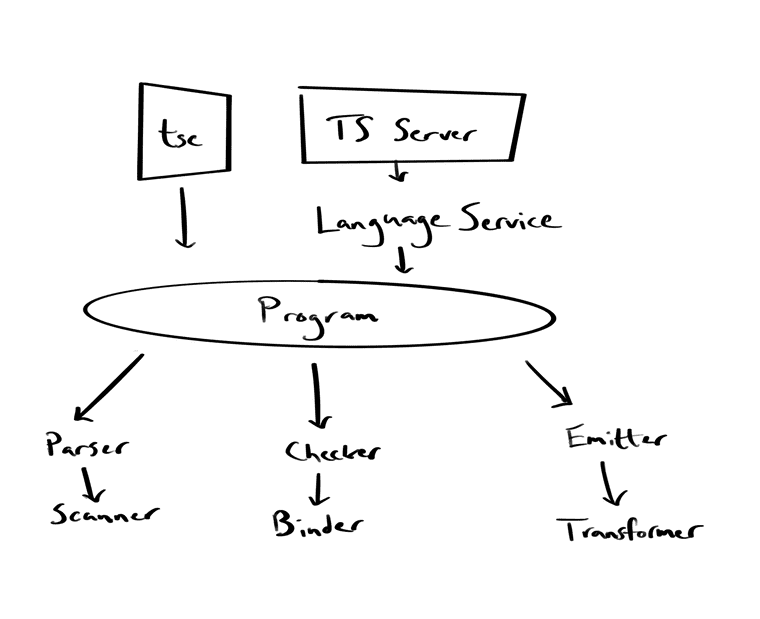 A rough, hand-drawn architecture diagram of the TypeScript codebase