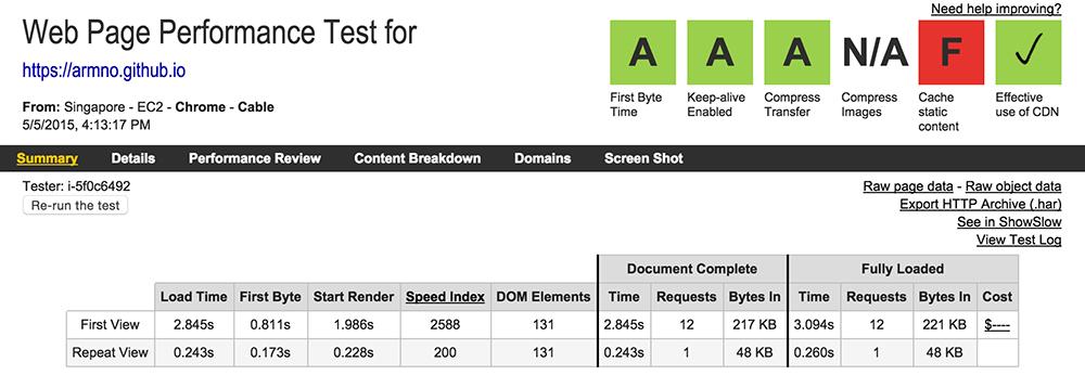ทดสอบกับ webpagetest.org ก่อน optimize
