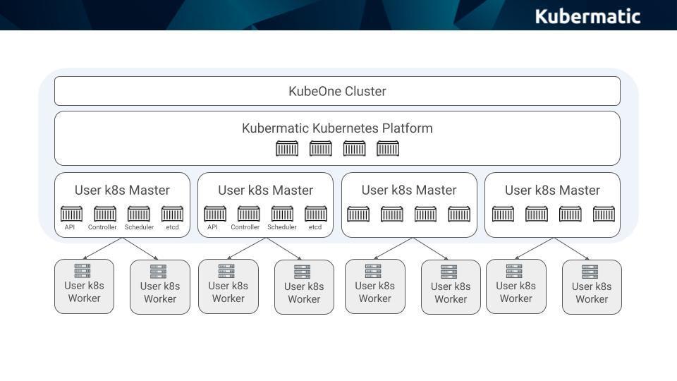 Kubermatic Kubernetes Platform Architecture