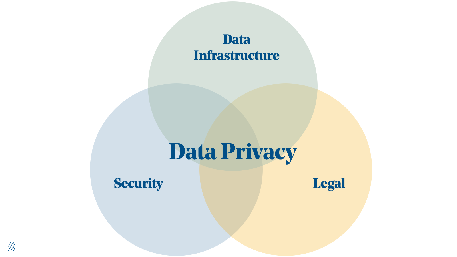 Bessemer Data Privacy diagram