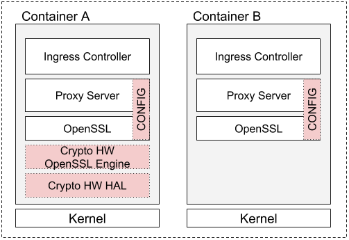 Hardware Accelerated SSL/TLS Termination in Ingress Controllers