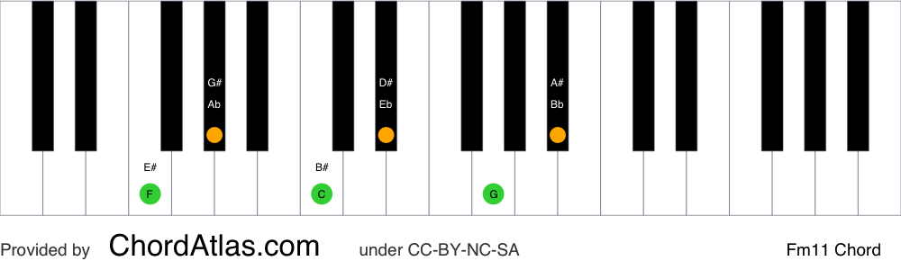 Piano chord chart for the F minor eleventh chord (Fm11). The notes F, Ab, C, Eb, G and Bb are highlighted.