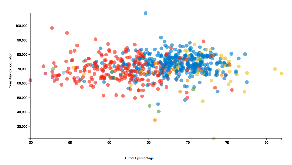 Screenshot of a scatter graph representing voter turnout vs constituency population size