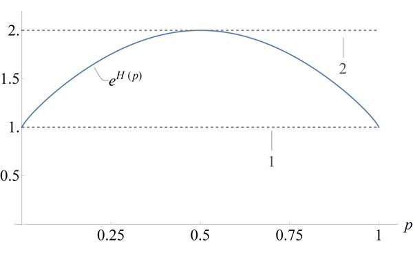 Exponential of the binary entropy e^H(p). This is a concave parabola-shaped function, taking minimum value of 1 when p is zero or one, and maximum value of 2 when p is one half.