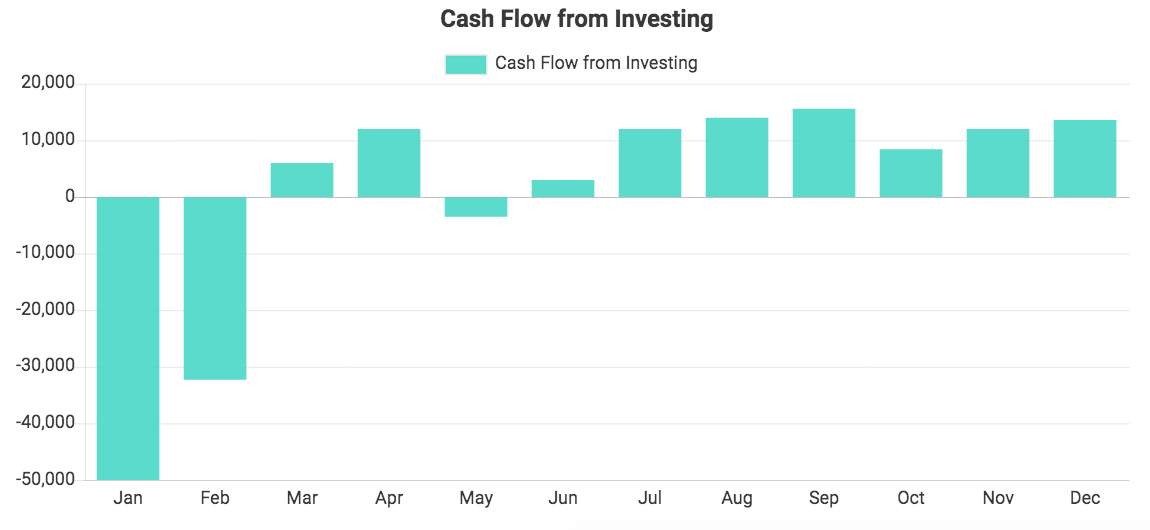 Custom QuickBooks chart showing Cash Flow from Investing