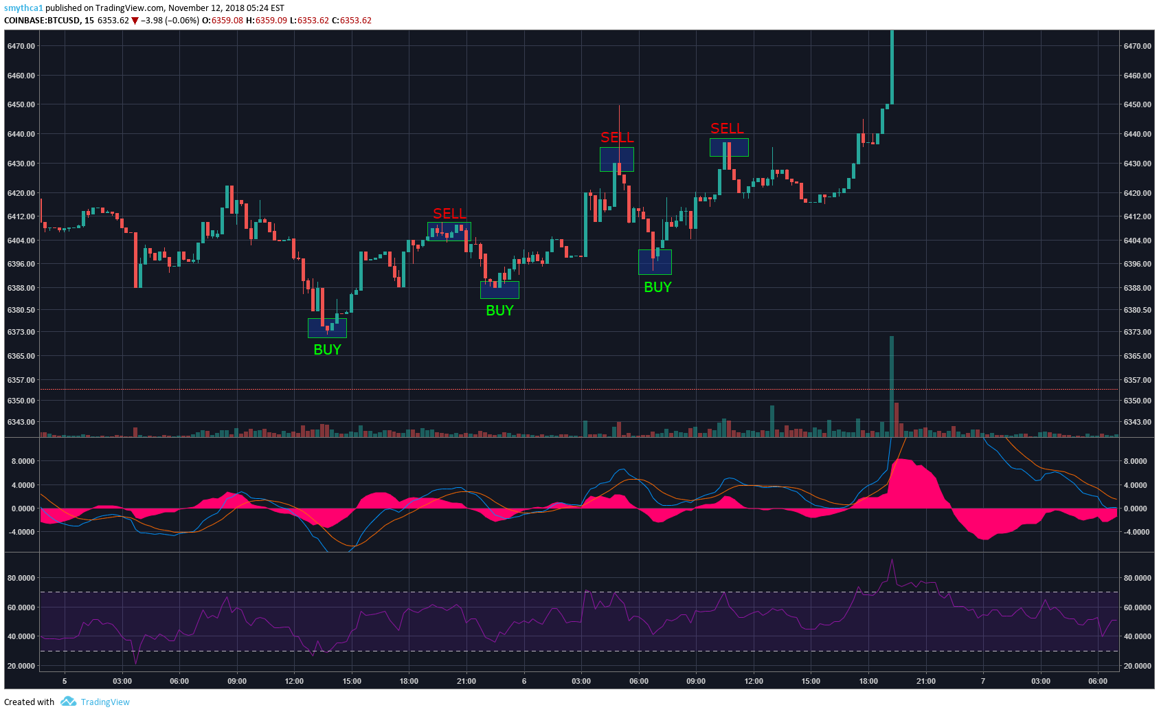 Bitcoin/USD graph illustrating three trades executed within a 21 hour timeframe with a total profit of approximately 1.8%.