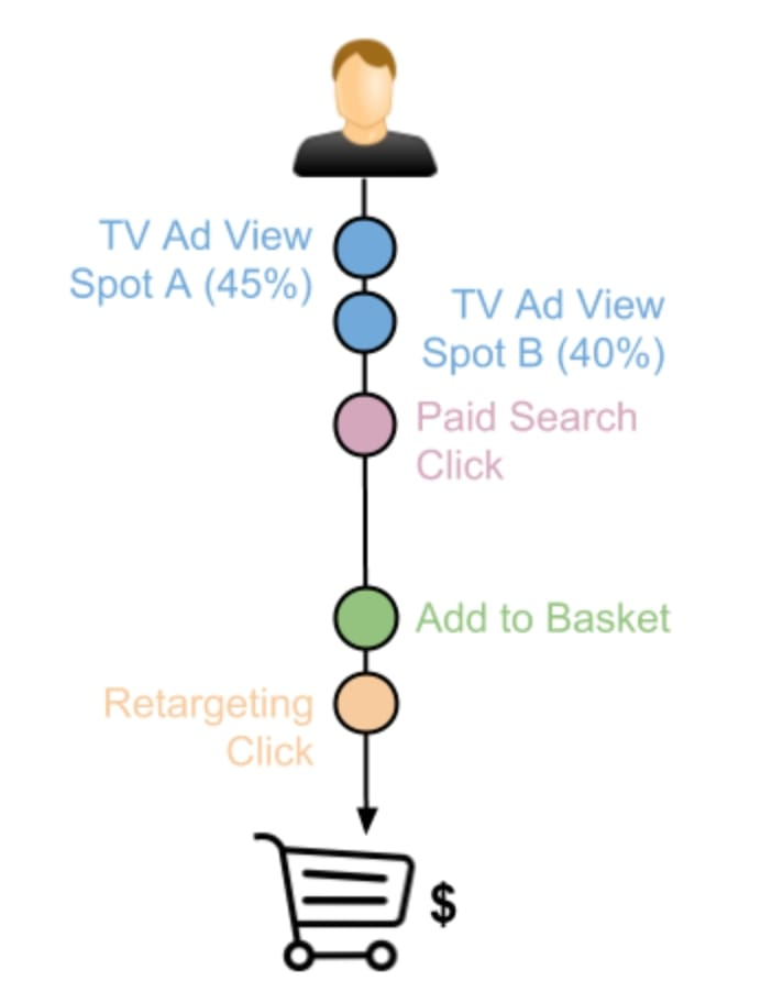 User Journey with two potential and weighted TV ad views