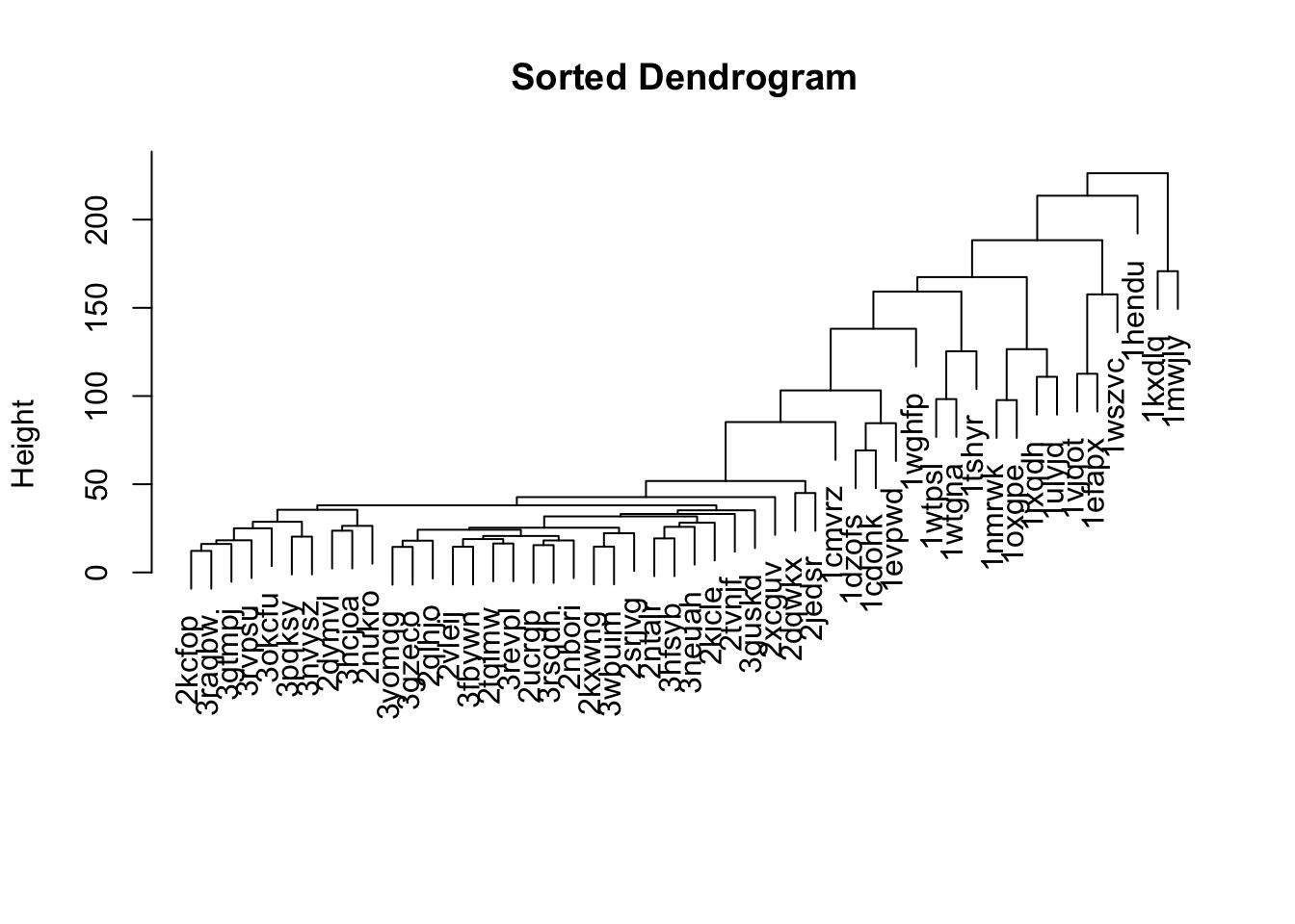 plot of chunk hclust-dendsort-example