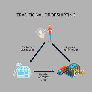 dropshipping diagram