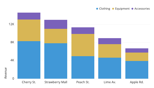 A stacked bar chart presenting revenue data (on the y axis) for sales of clothing, equipment, and accessories at various shopping locations (presented on the x axis)