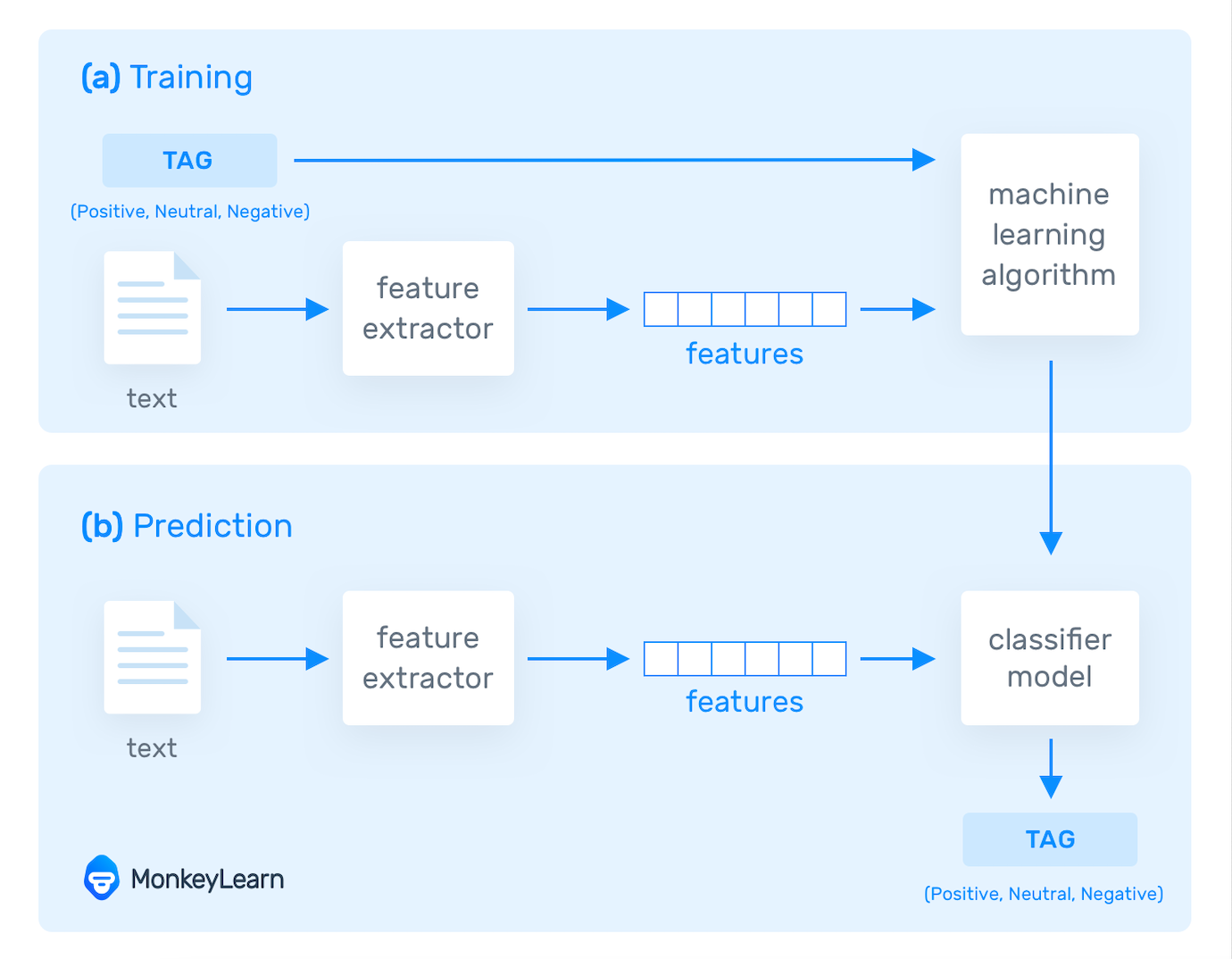 A diagram showing how machine learning models are trained with text features.