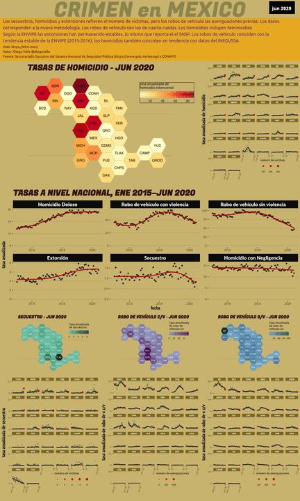 Infográfica del Crimen en México - Jun 2020