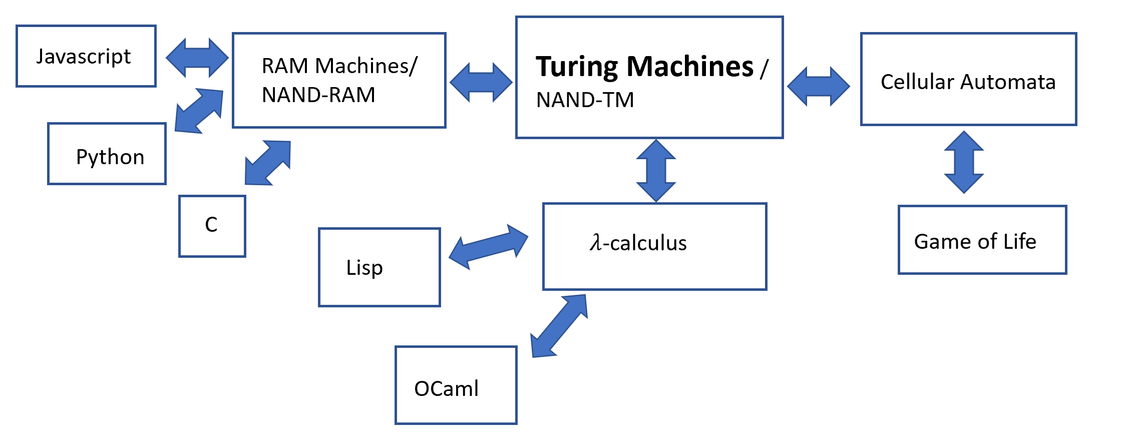7.1: Some Turing-equivalent models. All of these are equivalent in power to Turing Machines (or equivalently NAND-TM programs) in the sense that they can compute exactly the same class of functions. All of these are models for computing infinite functions that take inputs of unbounded length. In contrast, Boolean circuits / NAND-CIRC programs can only compute finite functions and hence are not Turing complete.