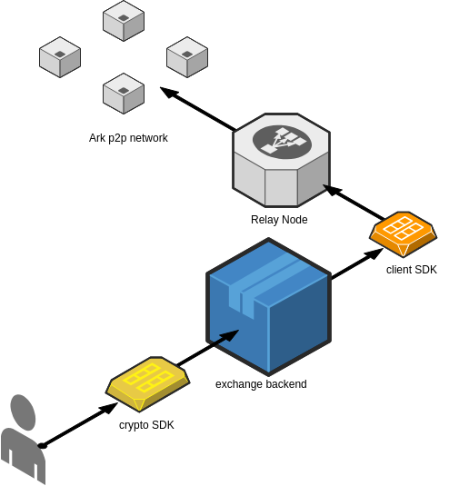 A diagram showing the differences between Client and Crypto APIs