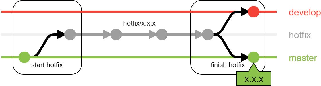 gitflow_hotfix