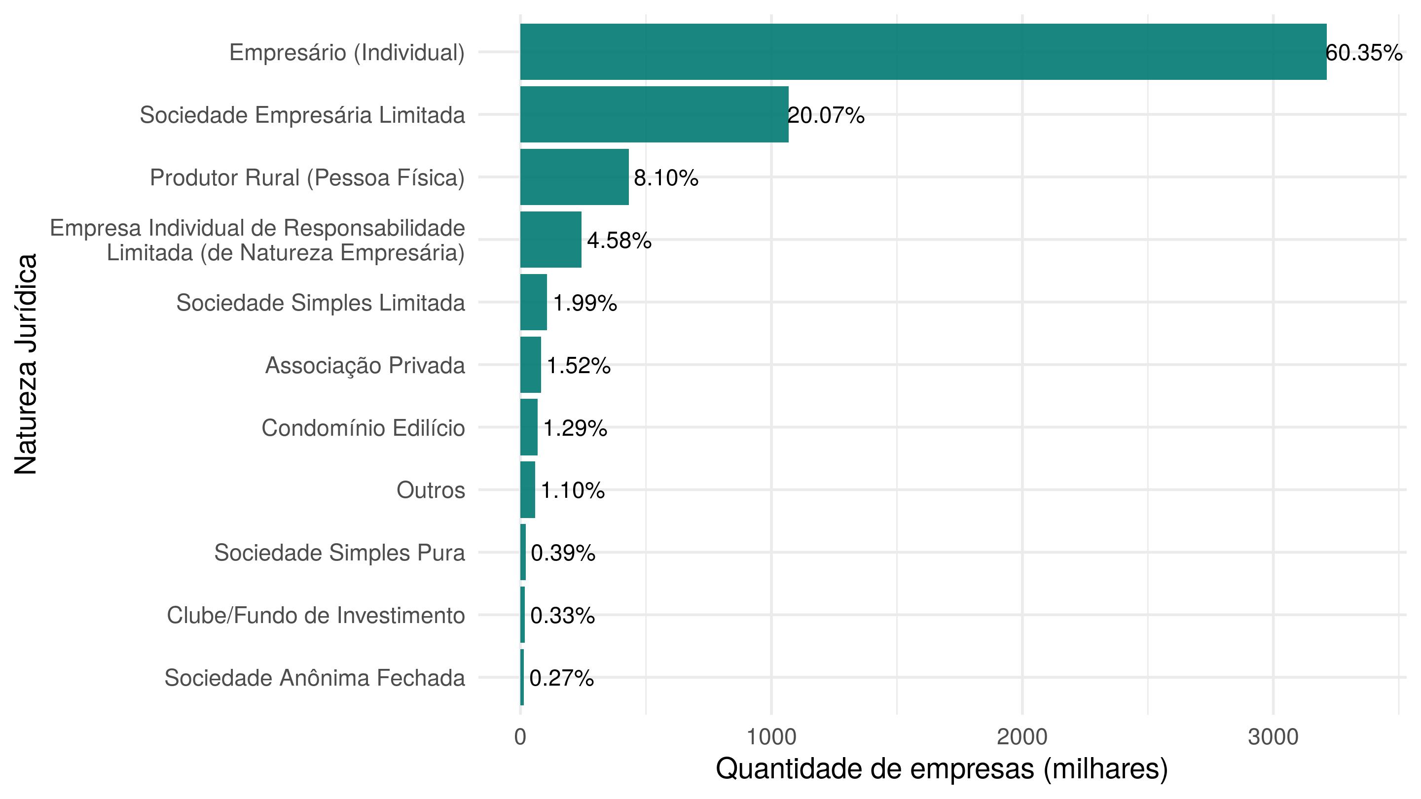 Distribuição da natureza jurídica das empresas.