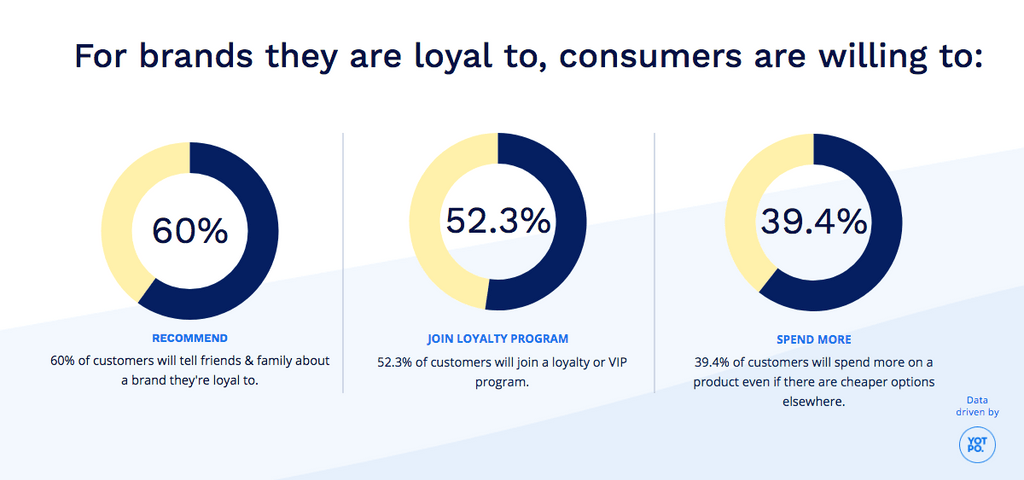 Customer loyalty stats