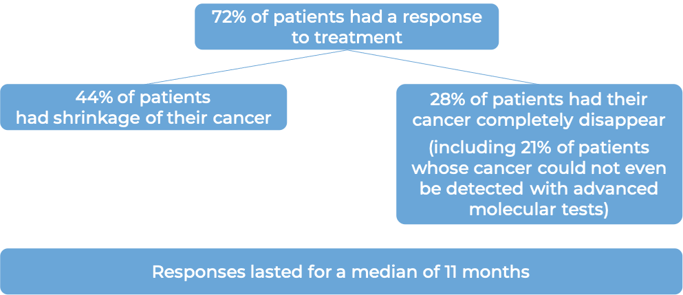 Image showing the results after treatment (diagram)