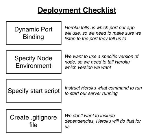 Heroku deployment