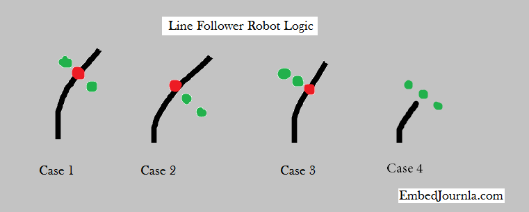 Programming A Line Follower Robot Embedjournal