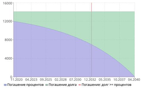 График дифференцированных ипотечных платежей для рассматриваемого примера