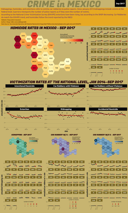 Sep 2017 Infographic of Crime in Mexico