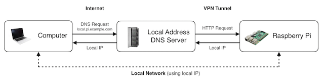 A diagram showing the information flow between the computer, local address DNS server and Raspberry Pi.