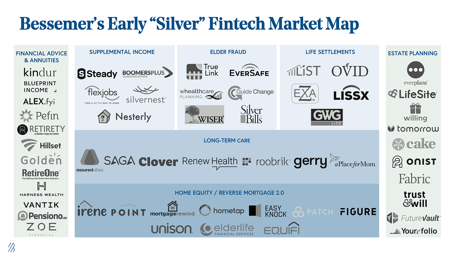 "Bessemer's Early ""Silver"" Fintech Market Map"