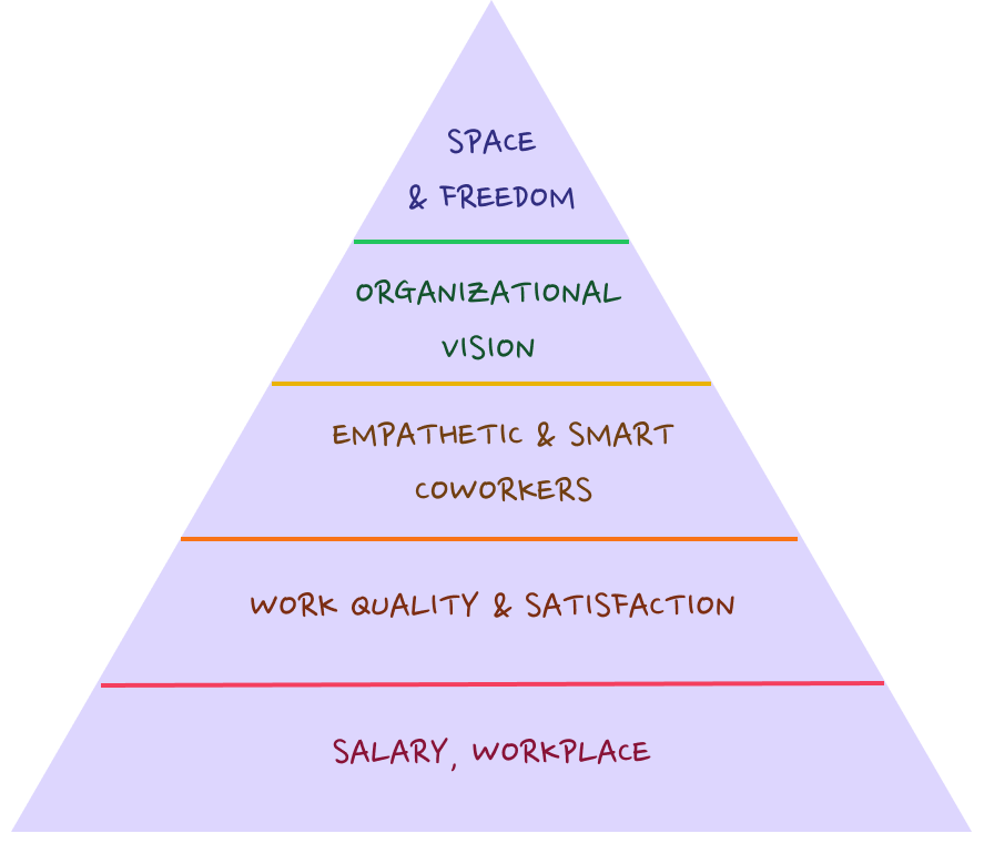 Hierarchy of Employees' Needs
