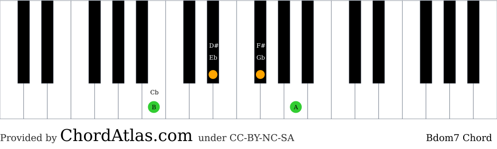 Piano chord chart for the B dominant seventh chord (Bdom7). The notes B, D#, F# and A are highlighted.