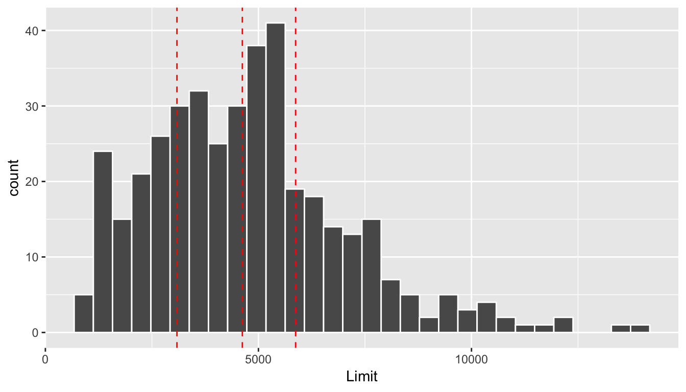 Histogram of credit limits and quartiles