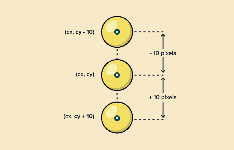 Fig. 11: Changing y coordinate of the circle's centre.
