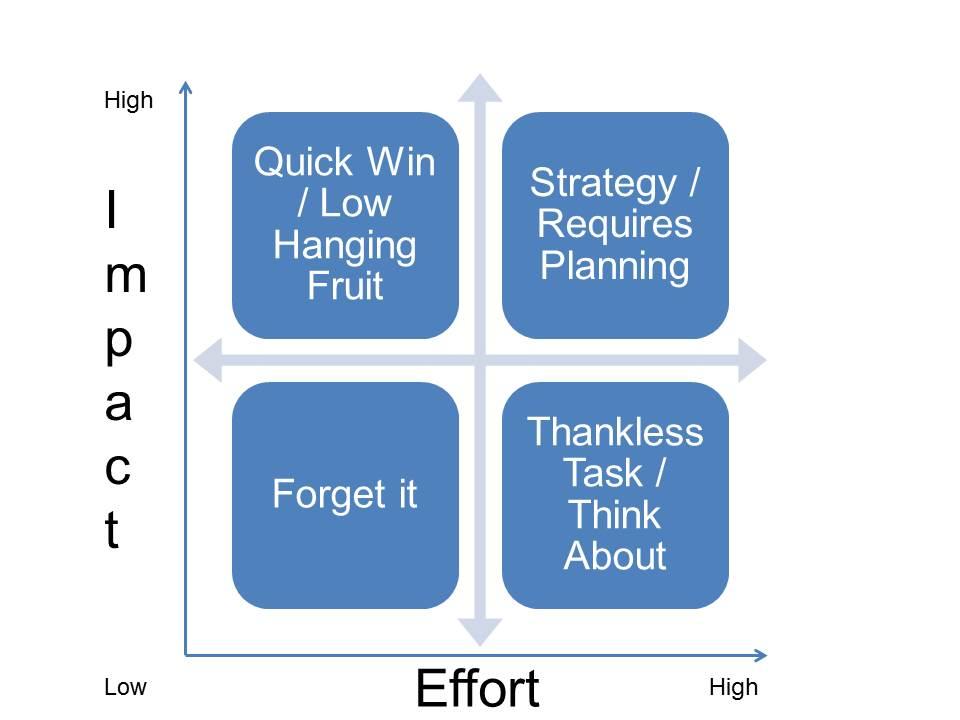 payoff matrix example