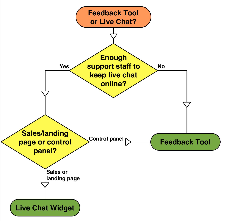 Feedback vs live chat flowchart